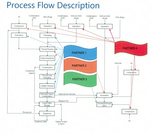 Process Flow Description
